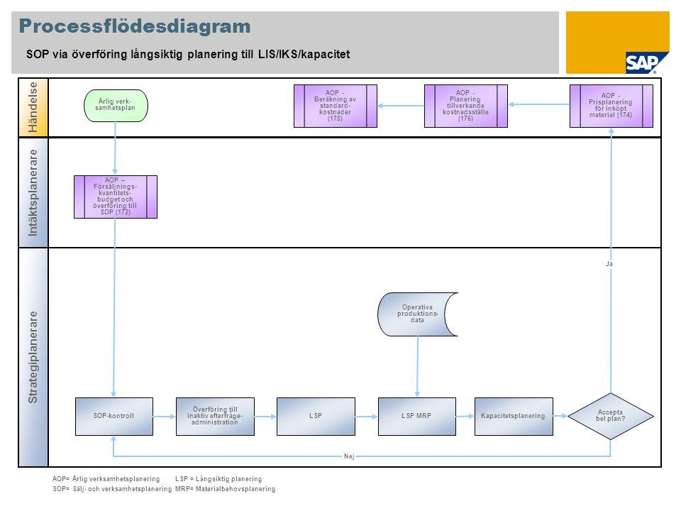 Processflödesdiagram SOP via överföring långsiktig planering till LIS/IKS/kapacitet Strategiplanerare Händelse Intäktsplanerare AOP – Försäljnings- kv