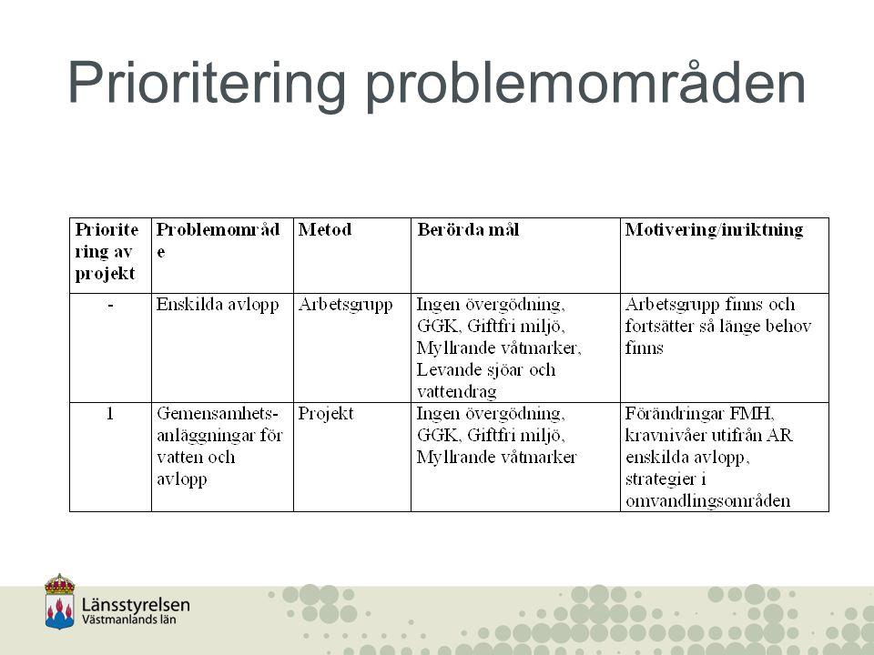 Prioritering problemområden