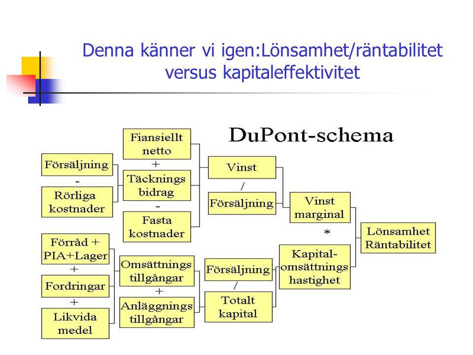 PSB 2010-10-24 Företags- och Personalekonomi Kurskod 722G8830 Denna känner vi igen:Lönsamhet/räntabilitet versus kapitaleffektivitet
