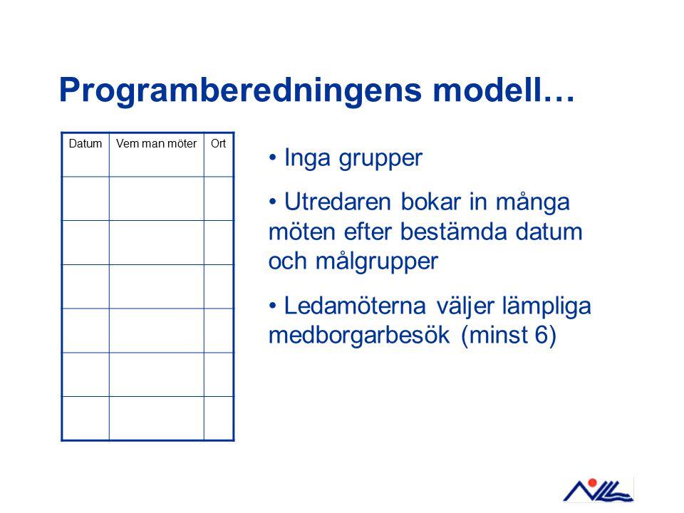 Programberedningens modell… DatumVem man möterOrt Inga grupper Utredaren bokar in många möten efter bestämda datum och målgrupper Ledamöterna väljer lämpliga medborgarbesök (minst 6)