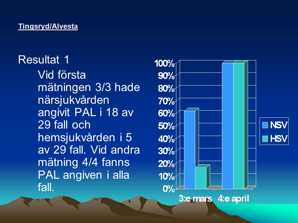 Tingsryd/Alvesta Resultat 1 Vid första mätningen 3/3 hade närsjukvården angivit PAL i 18 av 29 fall och hemsjukvården i 5 av 29 fall.
