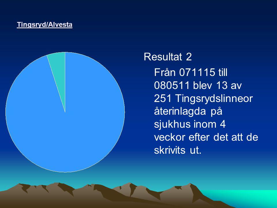 Tingsryd/Alvesta Resultat 2 Från 071115 till 080511 blev 13 av 251 Tingsrydslinneor återinlagda på sjukhus inom 4 veckor efter det att de skrivits ut.