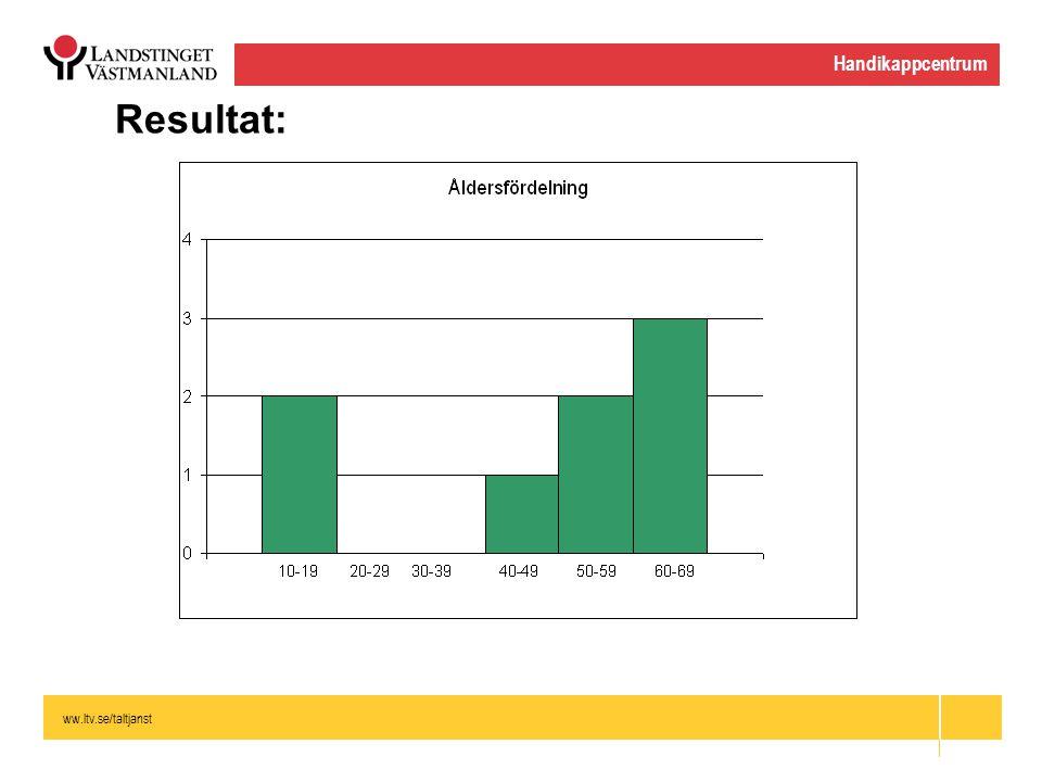 ww.ltv.se/taltjanst Handikappcentrum Resultat: