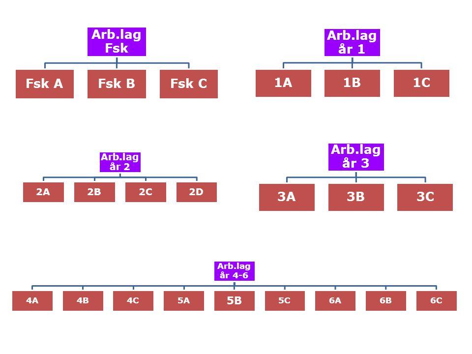 Arb.lag Fsk Fsk AFsk BFsk C Arb.lag år 1 1A1B1C Arb.lag år 2 2A2B2C2D Arb.lag år 3 3A3B3C Arb.lag år 4-6 4A4B4C5A 5B 5C6A6B6C