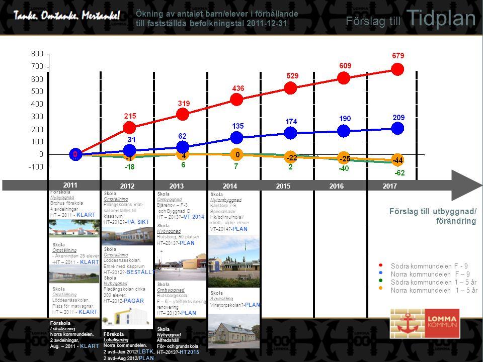 Förslag till Tidplan Förskola Nybyggnad Brohus förskola 4 avdelningar HT – 2011 - KLART Skola Omställning - Åkervindan 25 elever -HT – 2011 - KLART Sk