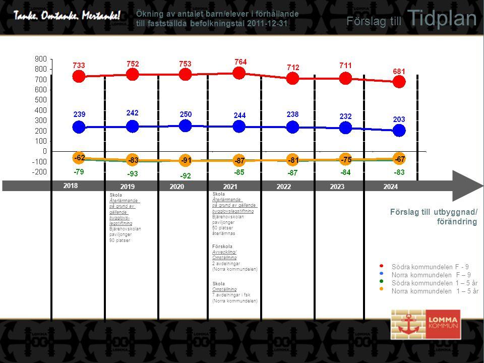 Förskola Nybyggnation 5 avdelningar (Södra kommundelen) Förskola Återlämnande på grund av gällande bygglovslagstiftning Paviljonger 4 avdelningar (Södra kommundelen) Förskola Återlämnande på grund av gällande bygglovslagstiftning Paviljong 1 avdelningar (Södra Kommundelen) Förskola Återlämnande på grund av gällande bygglovslagstiftning Paviljonger 4 avdelningar (Södra Kommundelen) Förslag till Tidplan Förslag till utbyggnad/ förändring Ökning av antalet barn/elever i förhållande till fastställda befolkningstal 2011-12-31 Södra kommundelen F - 9 Norra kommundelen F – 9 Södra kommundelen 1 – 5 år Norra kommundelen 1 – 5 år 2025 20272029202620282030