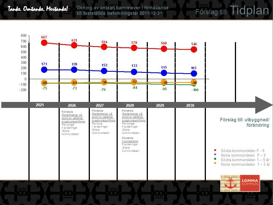 Förskola Nybyggnation 5 avdelningar (Södra kommundelen) Förskola Återlämnande på grund av gällande bygglovslagstiftning Paviljonger 4 avdelningar (Söd