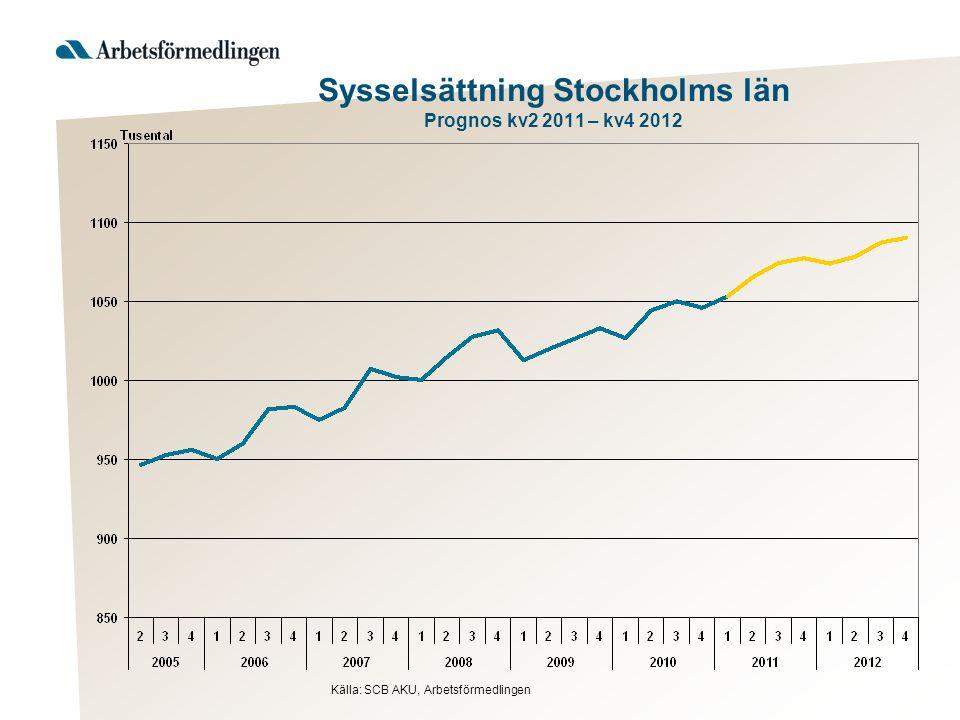 Branschstrukturen i Stockholms län Näringsgrenarnas andel av samtliga sysselsatta Källa: SCB RAMS dagbefolkning 2009