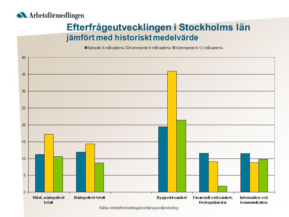 Efterfrågeutvecklingen i Stockholms län jämfört med historiskt medelvärde Källa: Arbetsförmedlingens intervjuundersökning