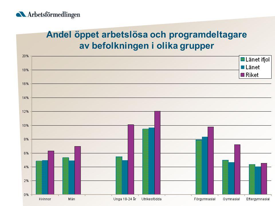 Andel öppet arbetslösa och programdeltagare av befolkningen i olika grupper