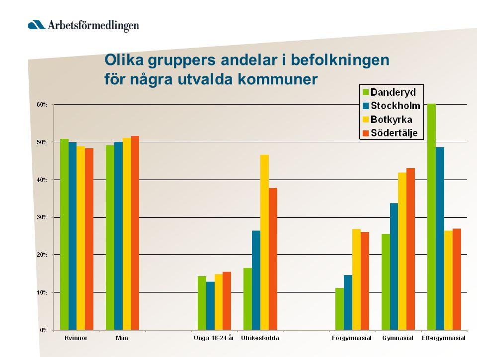 Olika gruppers andelar i befolkningen för några utvalda kommuner