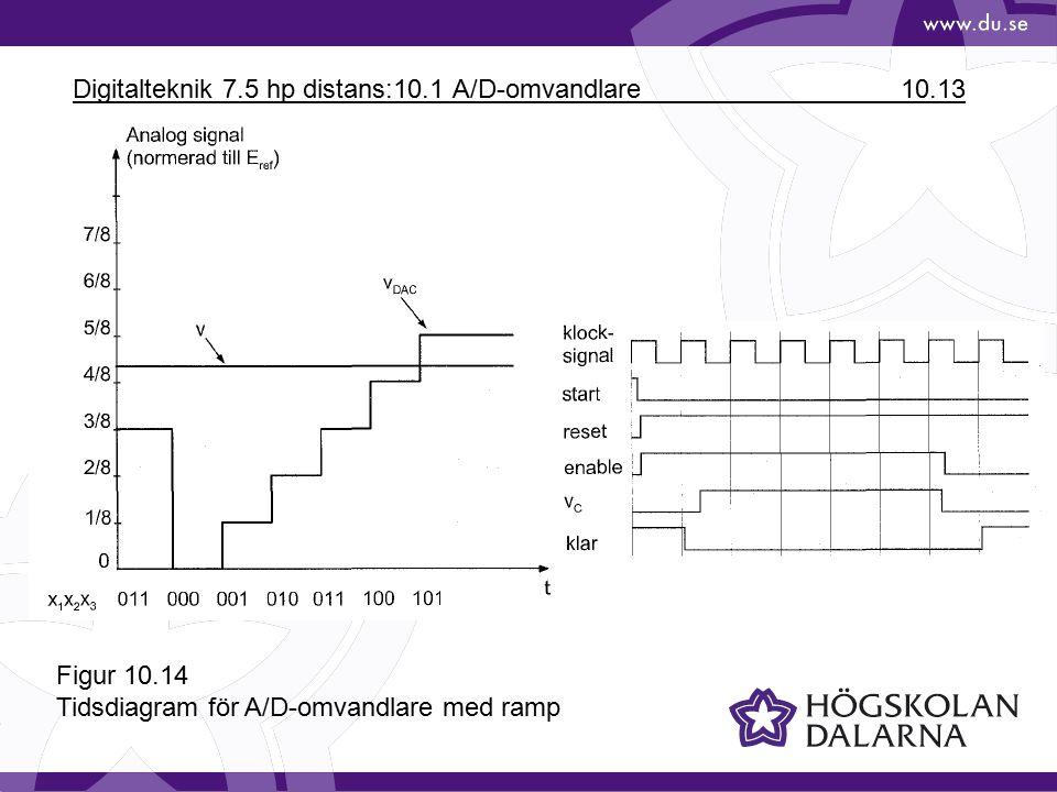 Digitalteknik 7.5 hp distans:10.1 A/D-omvandlare 10.13 Figur 10.14 Tidsdiagram för A/D-omvandlare med ramp