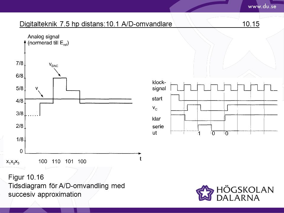 Digitalteknik 7.5 hp distans:10.1 A/D-omvandlare 10.15 Figur 10.16 Tidsdiagram för A/D-omvandling med succesiv approximation