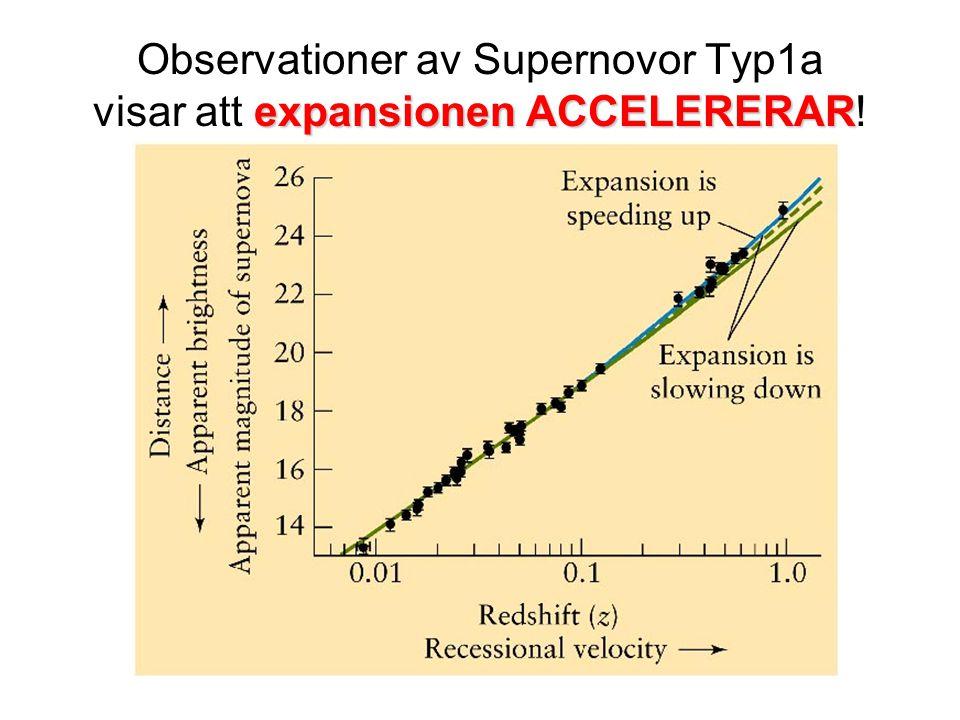 expansionen ACCELERERAR Observationer av Supernovor Typ1a visar att expansionen ACCELERERAR!