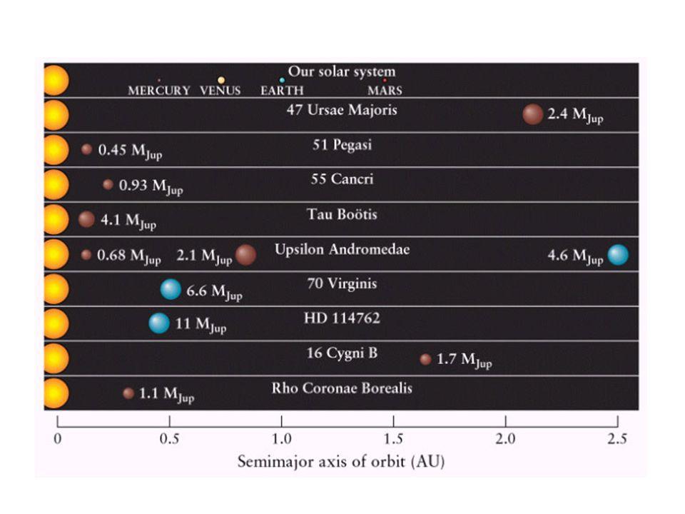 Metod för att upptäcka Exoplaneter Stjärnan wobblar pga planeten Indirekt observation Enda möjliga metoden hittills