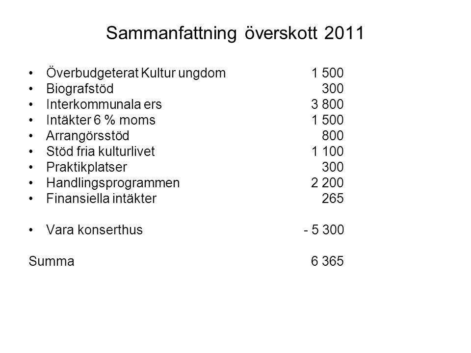 Sammanfattning överskott 2011 Överbudgeterat Kultur ungdom1 500 Biografstöd 300 Interkommunala ers3 800 Intäkter 6 % moms1 500 Arrangörsstöd 800 Stöd