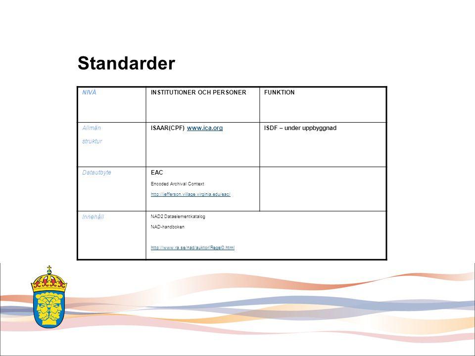 Standarder NIVÅINSTITUTIONER OCH PERSONERFUNKTION Allmän struktur ISAAR(CPF) www.ica.orgwww.ica.orgISDF – under uppbyggnad DatautbyteEAC Encoded Archi