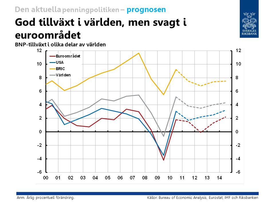 God tillväxt i världen, men svagt i euroområdet BNP-tillväxt i olika delar av världen Anm.