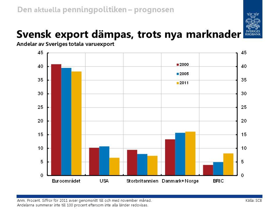 Svensk export dämpas, trots nya marknader Andelar av Sveriges totala varuexport Källa: SCBAnm.