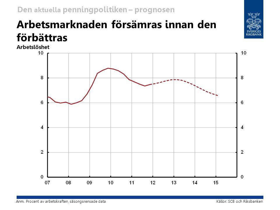 Arbetsmarknaden försämras innan den förbättras Arbetslöshet Källor: SCB och Riksbanken Den aktuella penningpolitiken – prognosen Anm.