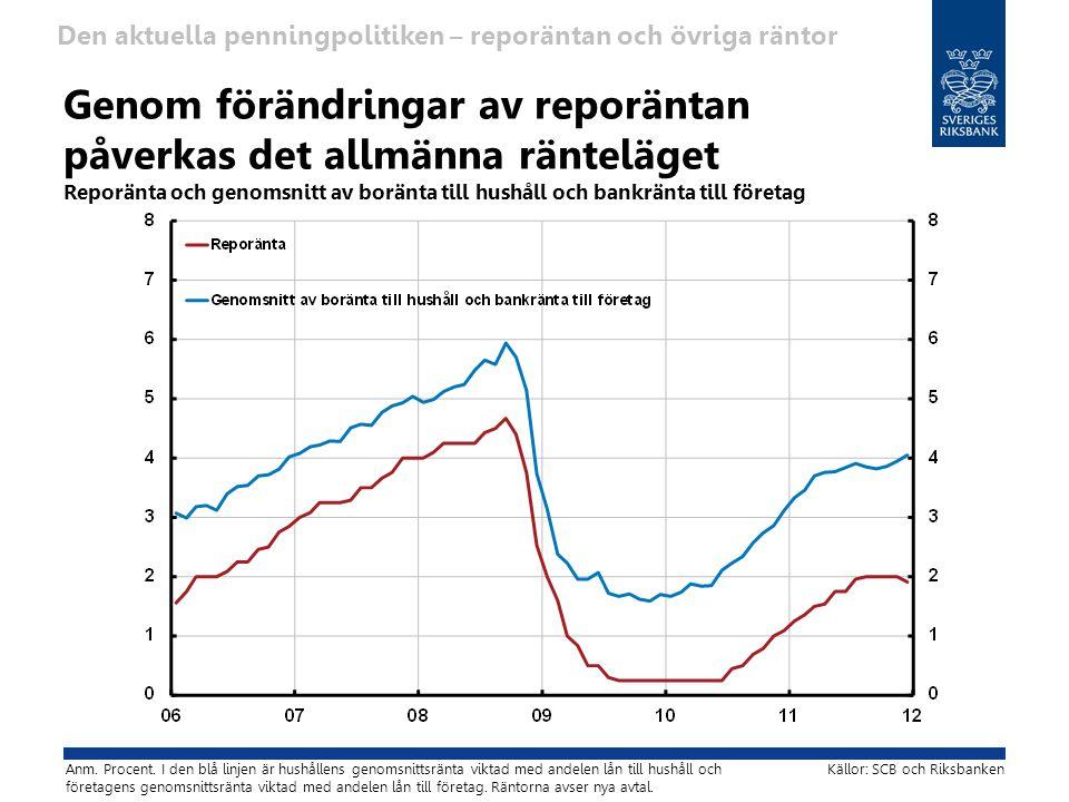 Genom förändringar av reporäntan påverkas det allmänna ränteläget Reporänta och genomsnitt av boränta till hushåll och bankränta till företag Den aktuella penningpolitiken – reporäntan och övriga räntor Källor: SCB och Riksbanken Anm.