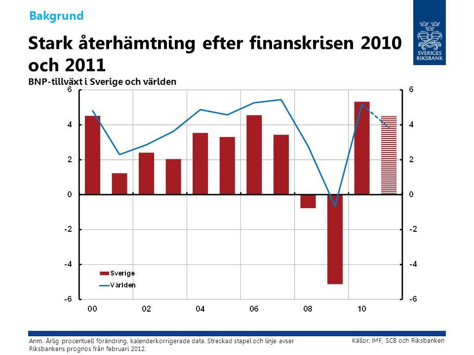 Stora skillnader mellan regioner BNP-tillväxt 2010 och 2011 i olika regioner och länder Bakgrund Källor: Bureau of Economic Analysis, Eurostat, IMF, SCB och Riksbanken Anm.