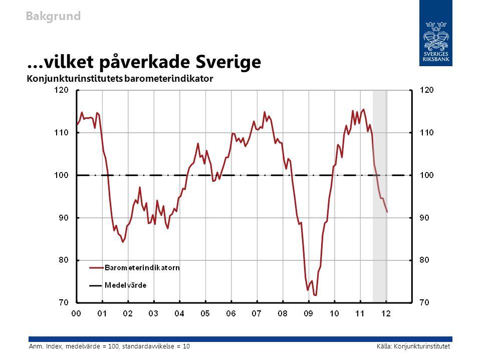 …vilket påverkade Sverige Konjunkturinstitutets barometerindikator Bakgrund Källa: KonjunkturinstitutetAnm.