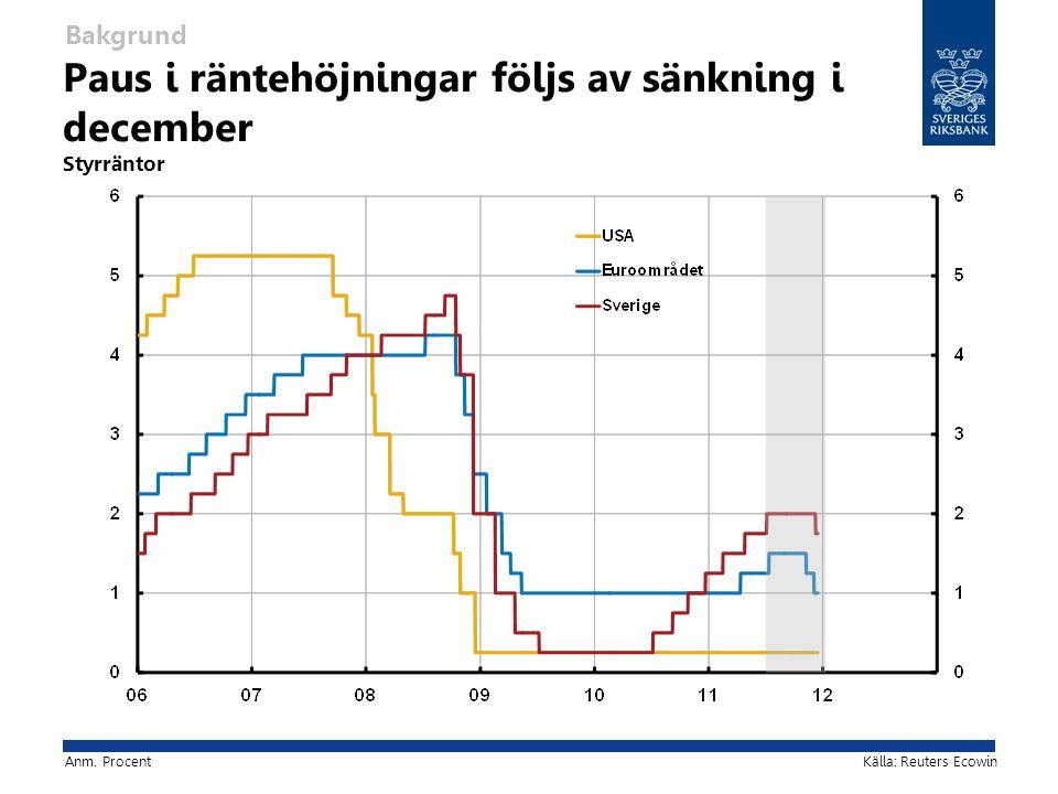 Försvagad export i slutet av förra året… Varuexport Den aktuella penningpolitiken – nuläget Anm.
