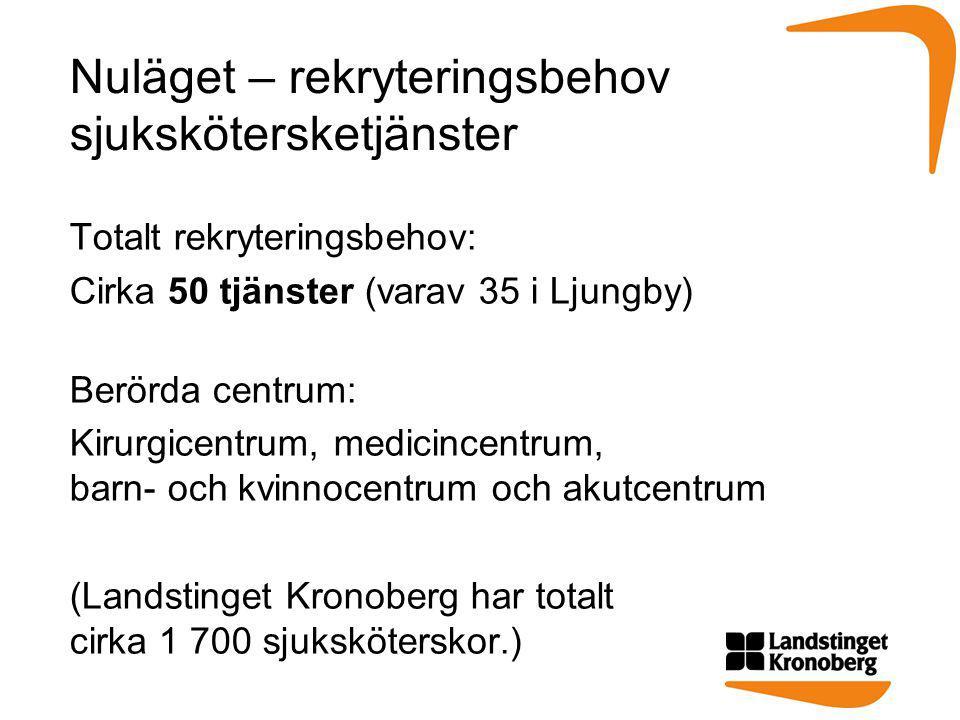 Nuläget – rekryteringsbehov sjukskötersketjänster Totalt rekryteringsbehov: Cirka 50 tjänster (varav 35 i Ljungby) Berörda centrum: Kirurgicentrum, medicincentrum, barn- och kvinnocentrum och akutcentrum (Landstinget Kronoberg har totalt cirka 1 700 sjuksköterskor.)