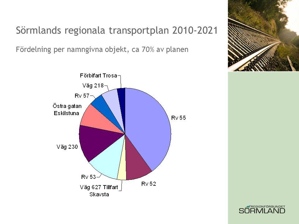 Sörmlands regionala transportplan 2010-2021 Fördelning per namngivna objekt, ca 70% av planen
