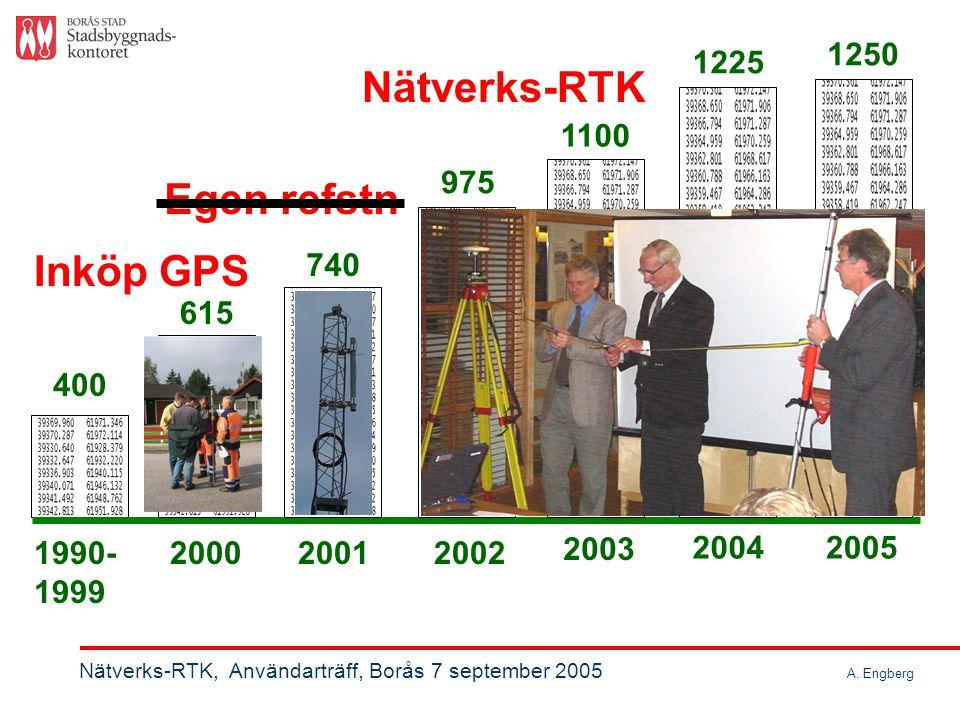 Nätverks-RTK, Användarträff, Borås 7 september 2005 A. Engberg Vanliga brukspunkter