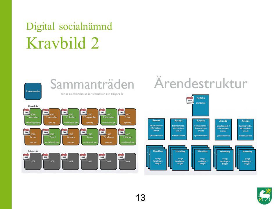 13 Digital socialnämnd Kravbild 2