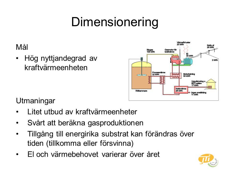 Dimensionering Mål Hög nyttjandegrad av kraftvärmeenheten Utmaningar Litet utbud av kraftvärmeenheter Svårt att beräkna gasproduktionen Tillgång till energirika substrat kan förändras över tiden (tillkomma eller försvinna) El och värmebehovet varierar över året