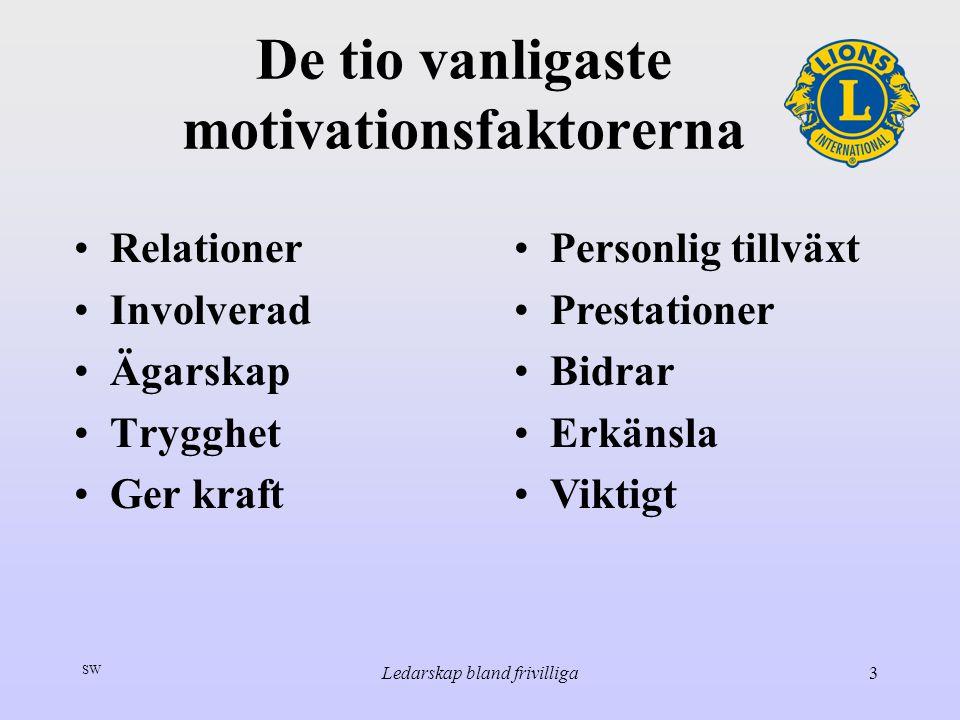 SW Ledarskap bland frivilliga3 De tio vanligaste motivationsfaktorerna Relationer Involverad Ägarskap Trygghet Ger kraft Personlig tillväxt Prestation