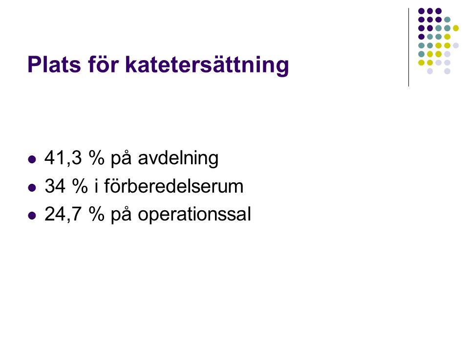 Plats för katetersättning 41,3 % på avdelning 34 % i förberedelserum 24,7 % på operationssal
