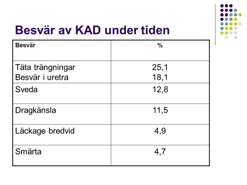 Besvär av KAD under tiden Besvär% Täta trängningar Besvär i uretra 25,1 18,1 Sveda12,8 Dragkänsla11,5 Läckage bredvid4,9 Smärta4,7