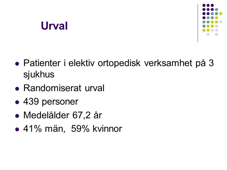Urval Patienter i elektiv ortopedisk verksamhet på 3 sjukhus Randomiserat urval 439 personer Medelålder 67,2 år 41% män, 59% kvinnor