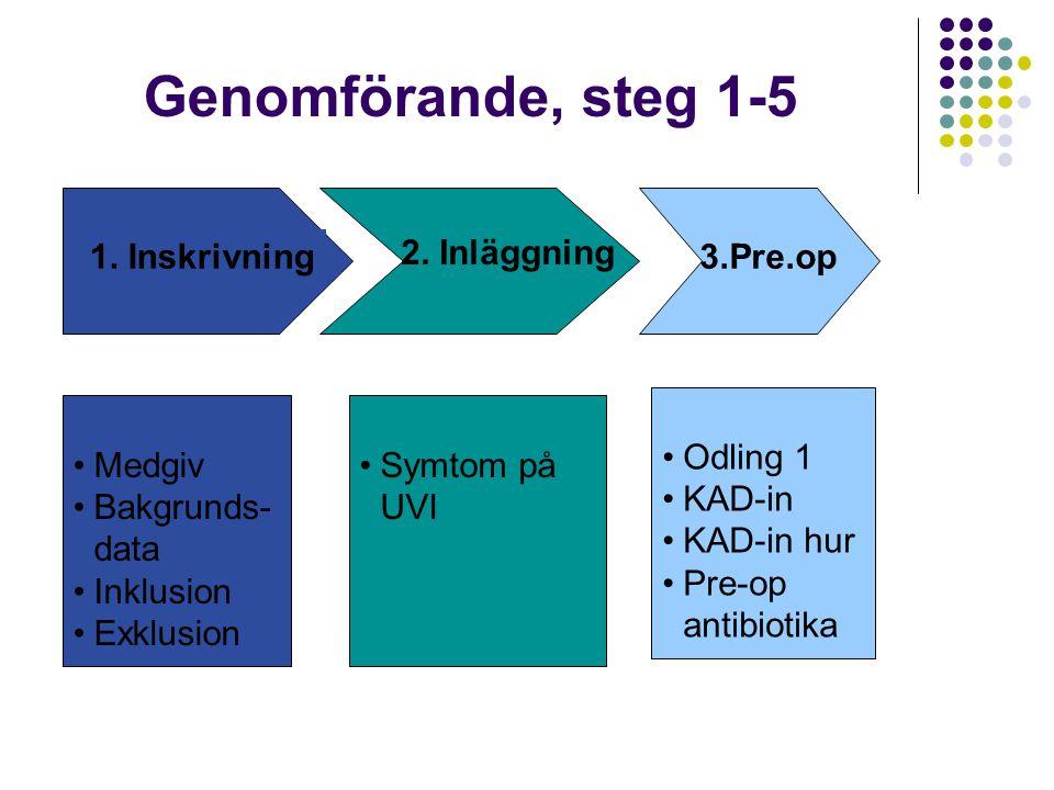 Genomförande, steg 1-5 Medgiv Bakgrunds- data Inklusion Exklusion Symtom på UVI Odling 1 KAD-in KAD-in hur Pre-op antibiotika 2. Inläggning 1. Inskriv