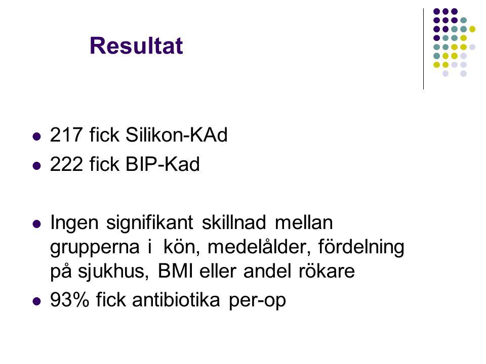 Resultat 217 fick Silikon-KAd 222 fick BIP-Kad Ingen signifikant skillnad mellan grupperna i kön, medelålder, fördelning på sjukhus, BMI eller andel r