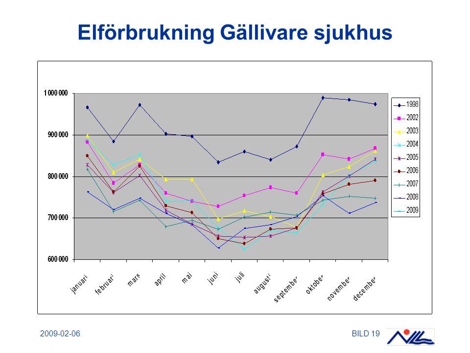 2009-02-06BILD 19 Elförbrukning Gällivare sjukhus