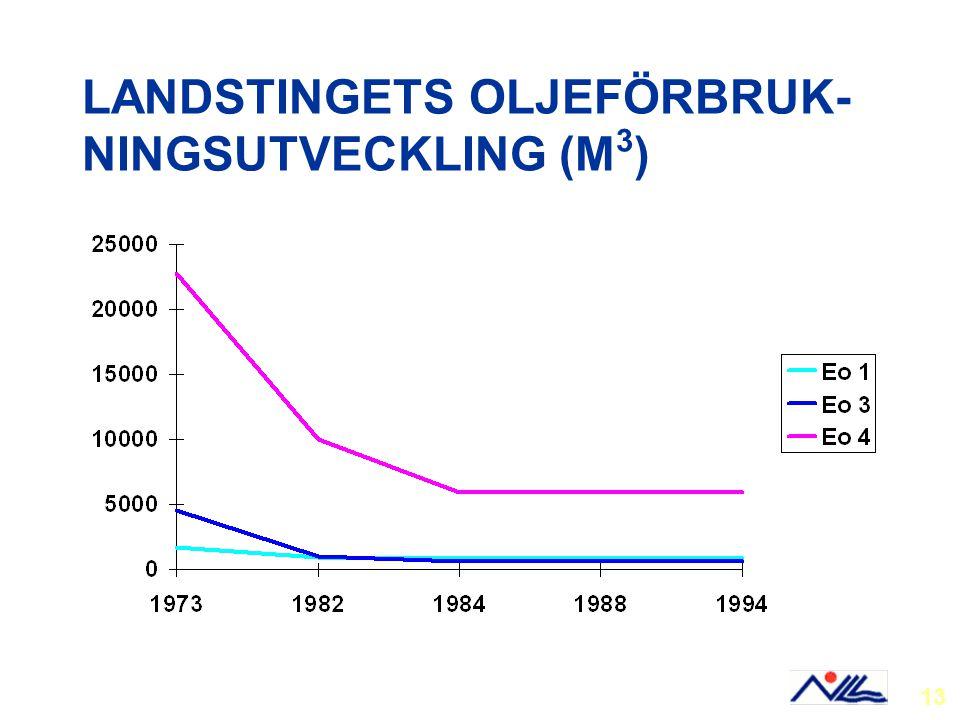 LANDSTINGETS OLJEFÖRBRUK- NINGSUTVECKLING (M 3 ) 13