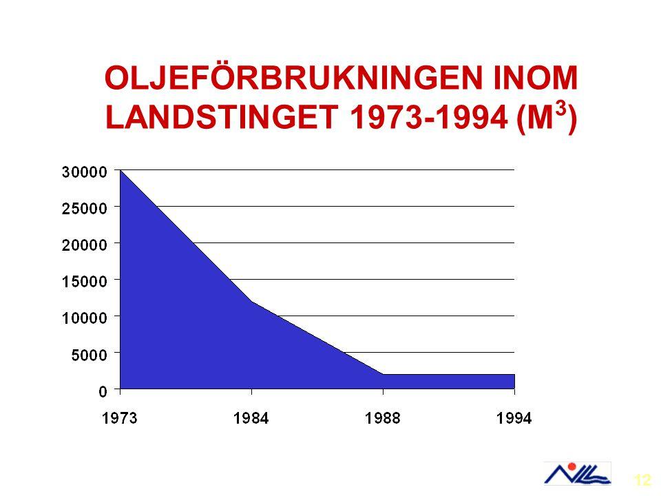 OLJEFÖRBRUKNINGEN INOM LANDSTINGET 1973-1994 (M 3 ) 12