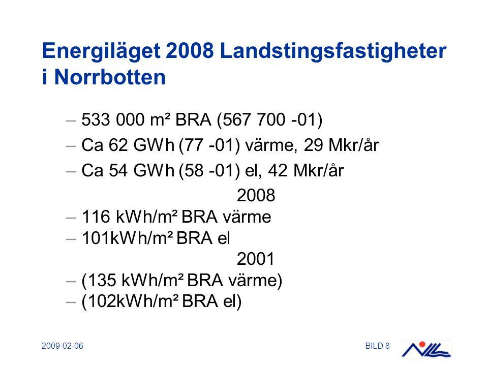2009-02-06BILD 8 Energiläget 2008 Landstingsfastigheter i Norrbotten –533 000 m² BRA (567 700 -01) –Ca 62 GWh (77 -01) värme, 29 Mkr/år –Ca 54 GWh (58 -01) el, 42 Mkr/år 2008 –116 kWh/m² BRA värme –101kWh/m² BRA el 2001 –(135 kWh/m² BRA värme) –(102kWh/m² BRA el)