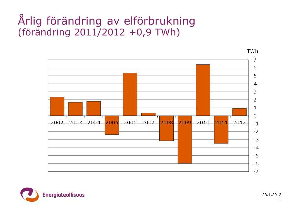 23.1.2013 3 Årlig förändring av elförbrukning (förändring 2011/2012 +0,9 TWh)