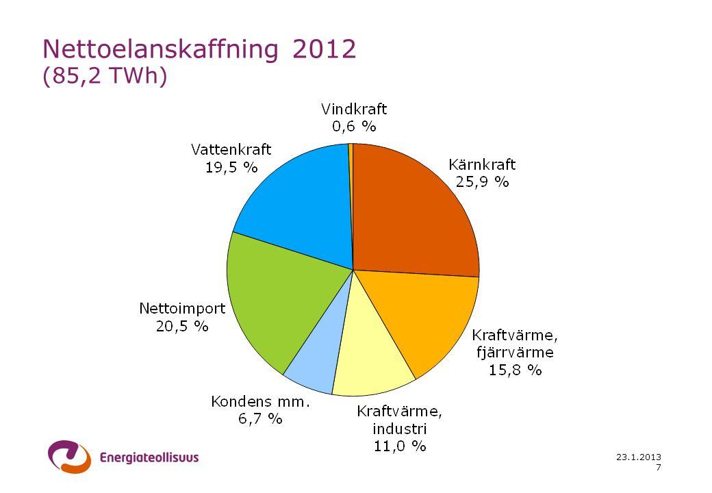 23.1.2013 7 Nettoelanskaffning 2012 (85,2 TWh)