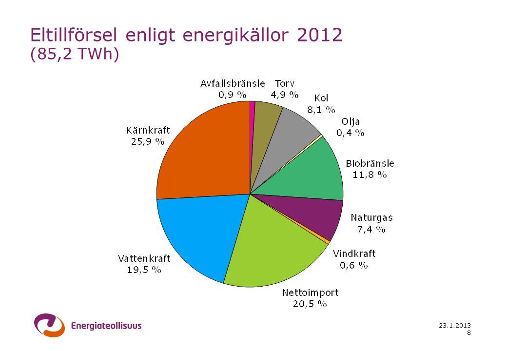 23.1.2013 8 Eltillförsel enligt energikällor 2012 (85,2 TWh)
