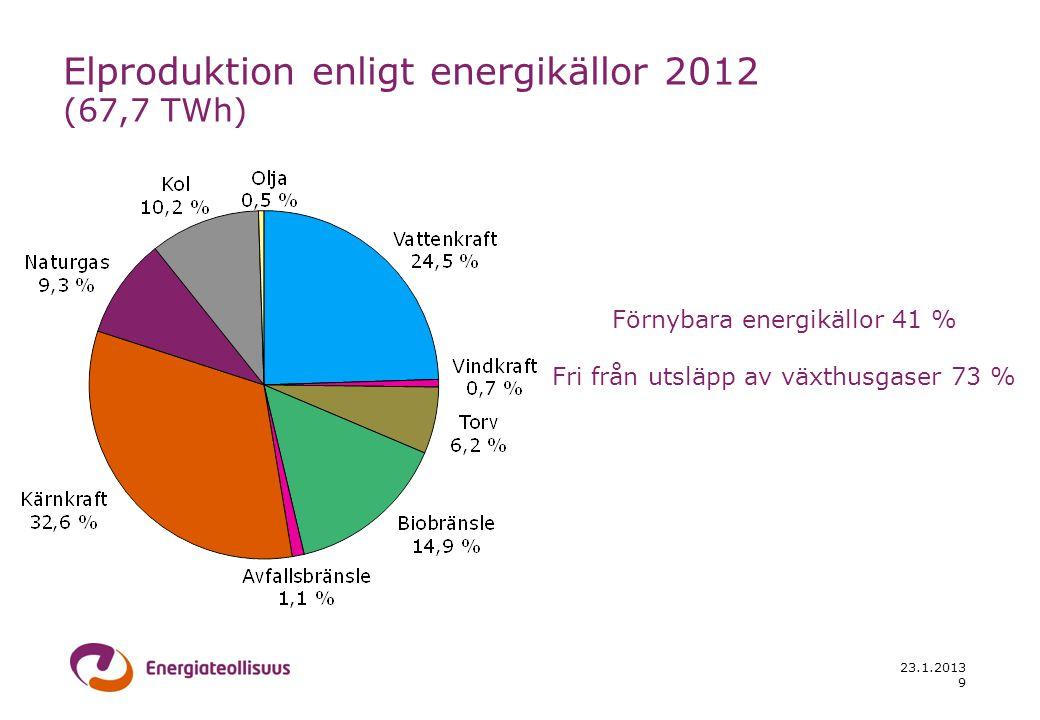 23.1.2013 9 Elproduktion enligt energikällor 2012 (67,7 TWh) Förnybara energikällor 41 % Fri från utsläpp av växthusgaser 73 %