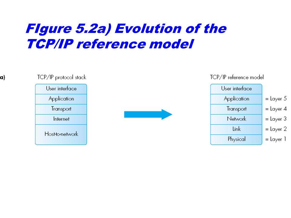 Figure 5.14: Common protocols