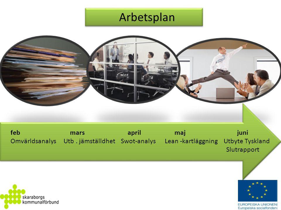 Arbetsplan feb mars april maj juni Omvärldsanalys Utb. jämställdhet Swot-analys Lean -kartläggning Utbyte Tyskland Slutrapport