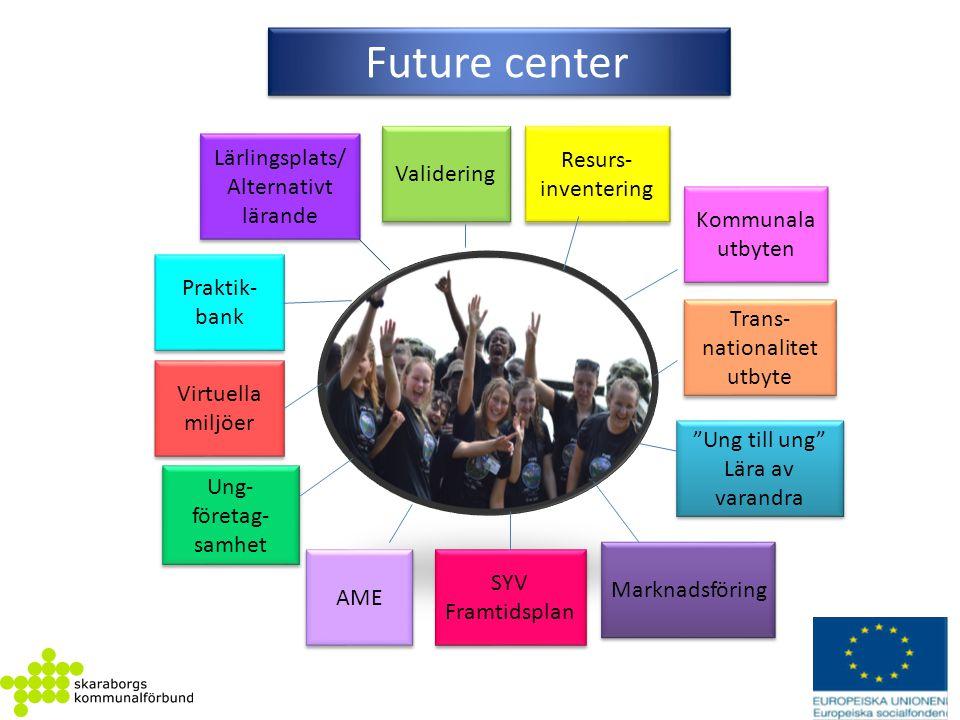 Future center Praktik- bank Resurs- inventering Resurs- inventering Kommunala utbyten Kommunala utbyten Marknadsföring SYV Framtidsplan SYV Framtidspl